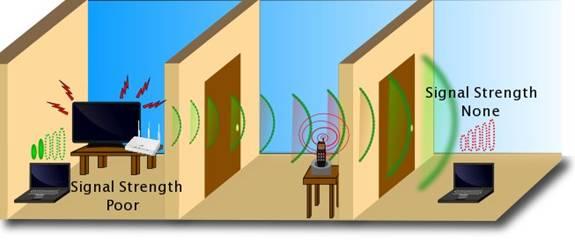 تداخل امواج دیگر وسایل برقی با امواج روتر وای-فای