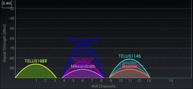 برنامه wifi analyzer در اندروید