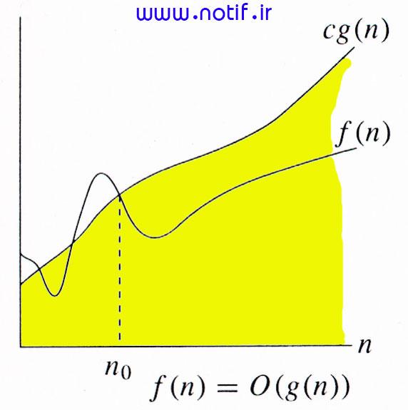 نمودار نماد O بزرگ