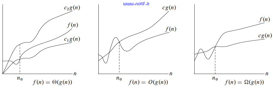 مقایسه نمودارهای هر سه نماد O ، Ω، Θ