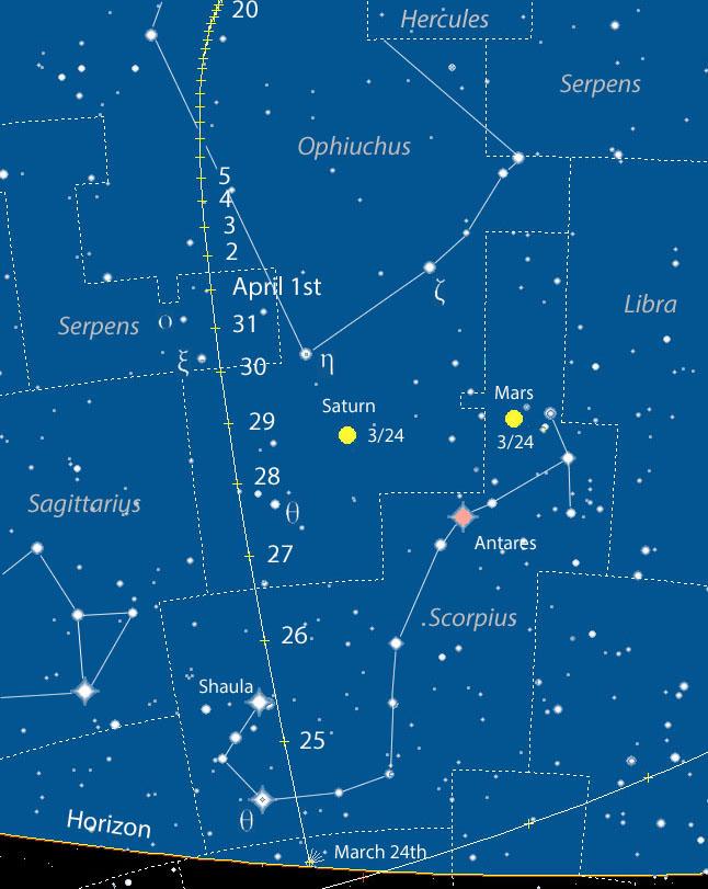 مسیر دنباله دار 52P/Linear
