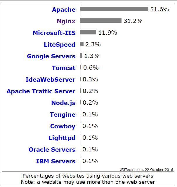 آمار توزیع سهم وب سرورها در اینترنت در اکتبر 2016