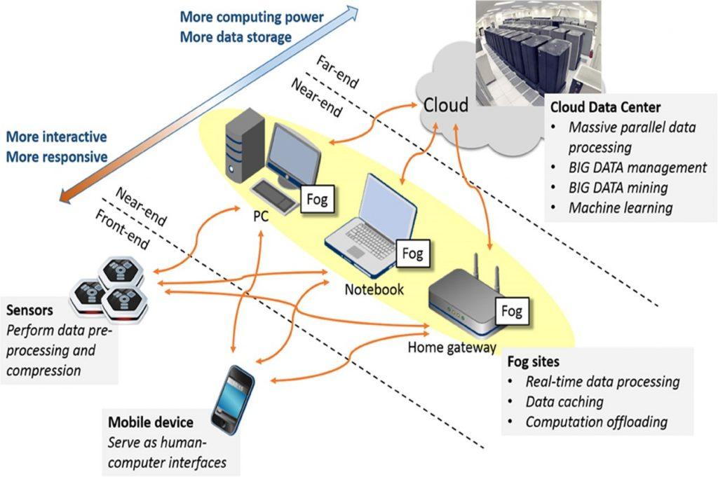 تصویر 2: ساختار ابر - مه - کاربر نهایی